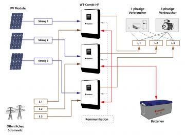 wechselrichter drehstrom 12 kw 3 phasig 400v wt combi. Black Bedroom Furniture Sets. Home Design Ideas